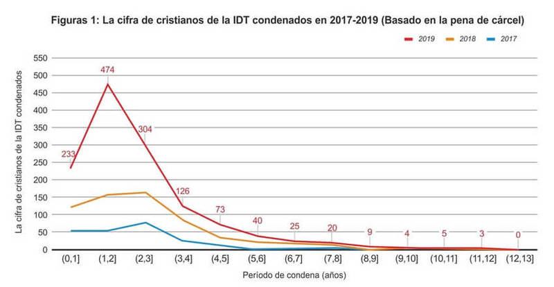 La cifra de cristianos de la IDT condenados en 2017-2019 (Basado en la pena de cárcel)