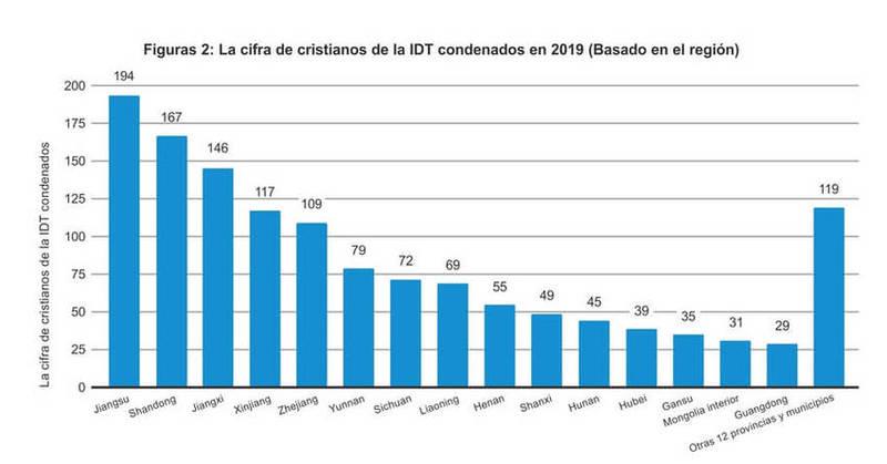 La cifra de cristianos de la IDT condenados en 2019 (Basado en el región)
